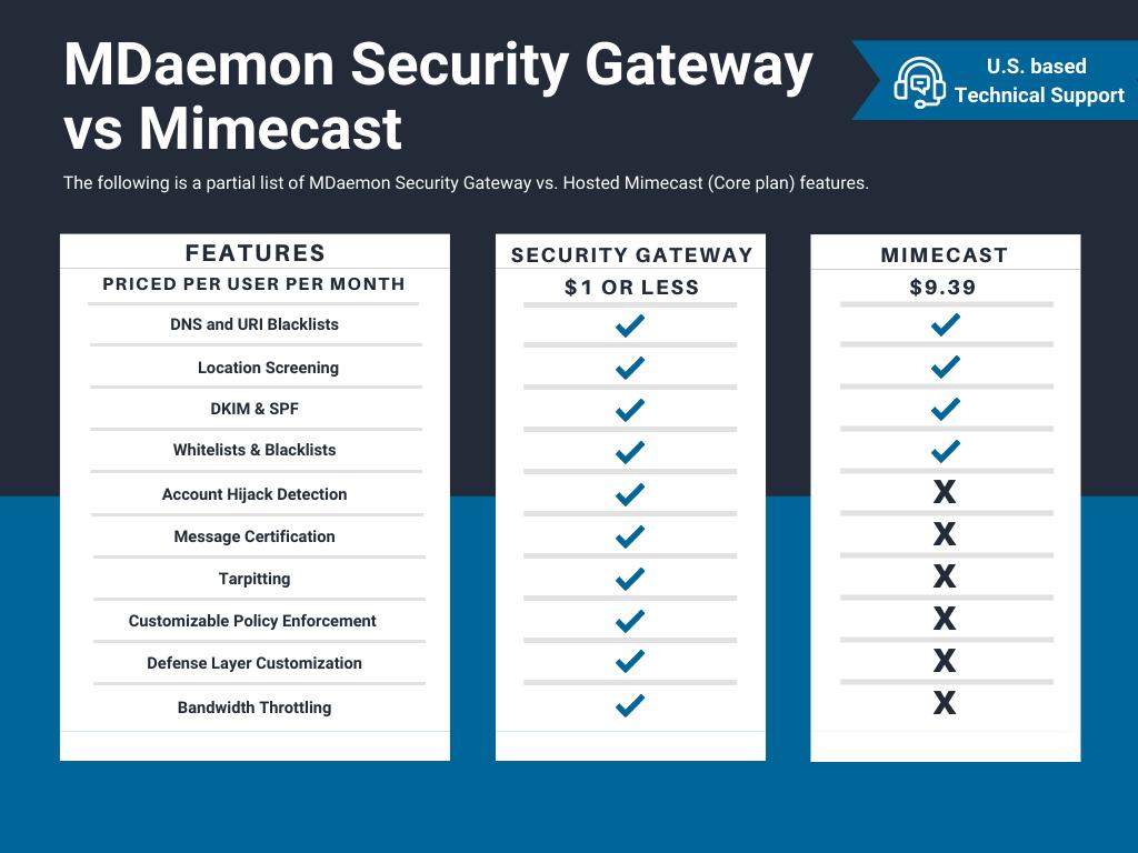 SG-Comparison-Mimecast-FINAL020821